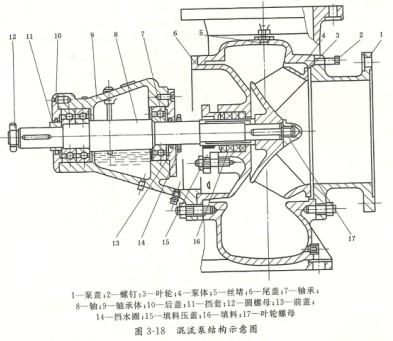 混流泵的结构及结构示意图